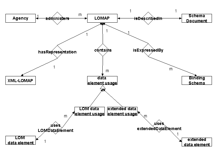 Entity-Relation model for LOMAP