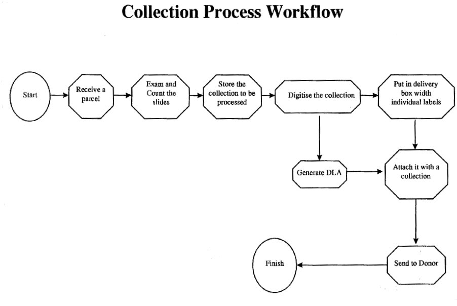 understanding the collection process Understanding the collection process procedure for contacting a patient 1 you can only contact the patient once a day between the hours of 8am and 9pm you cannot leave more than three messages within a week.